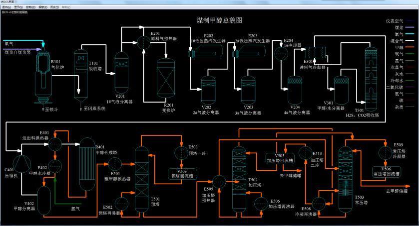 辽宁工业大学煤制甲醇仿真工厂软件操作界面