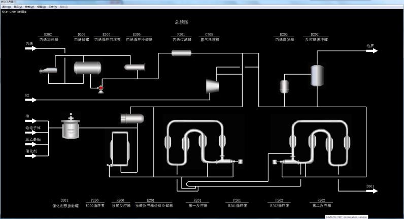 河池学院聚丙烯半实物仿真工厂软件操作界面