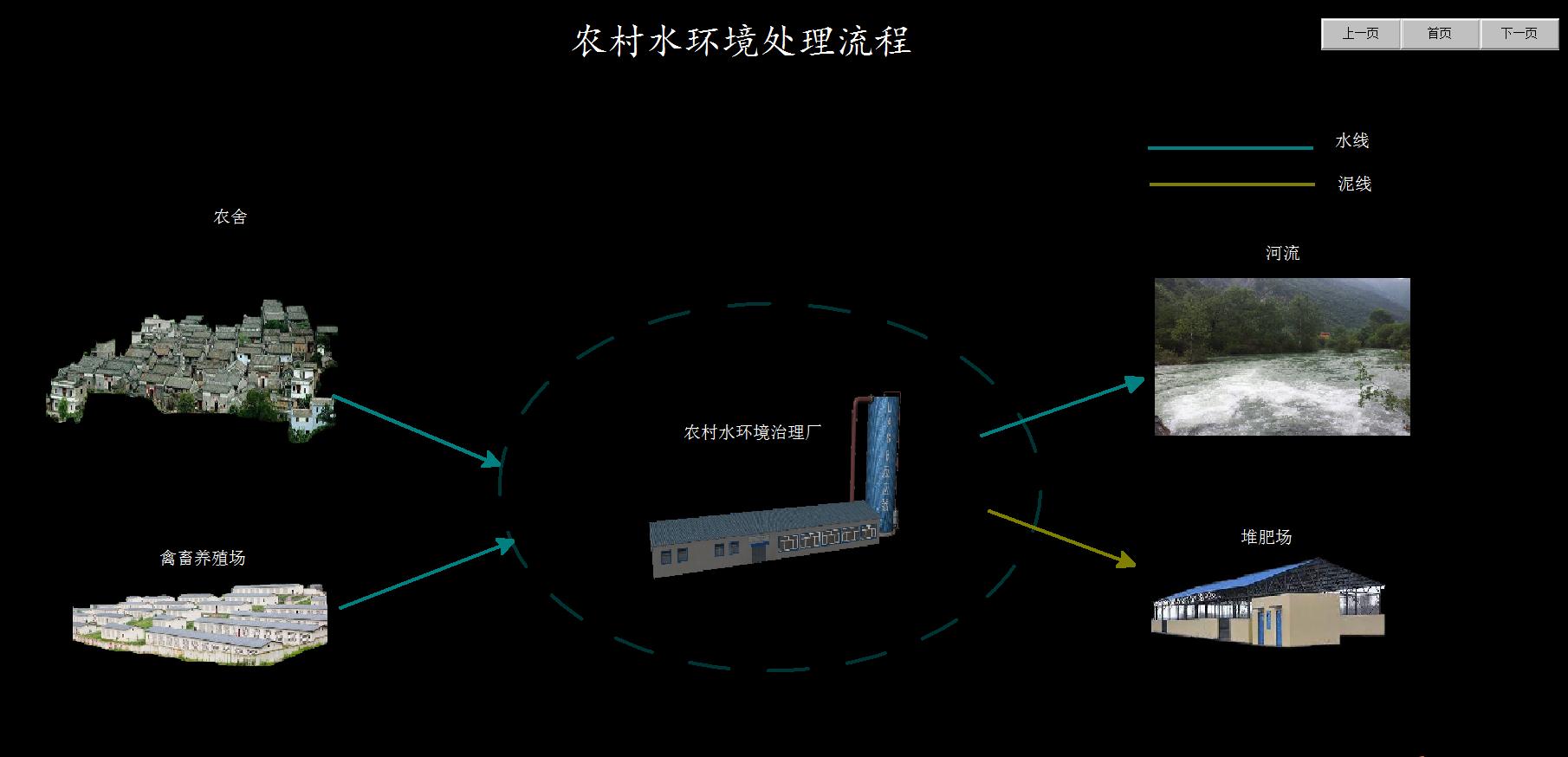农村水环境治理虚拟仿真实习软件处理流程