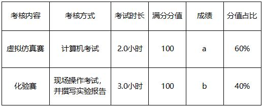 """第一届""""北控水务杯""""大学生职业技能大赛"""