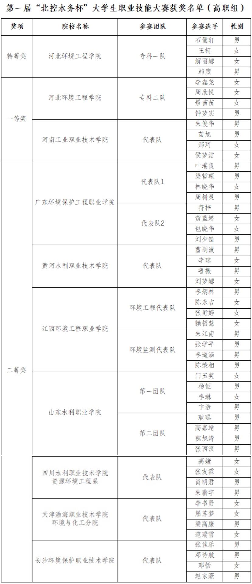 """第一届""""北控水务杯""""大学生职业技能大赛获奖名单"""
